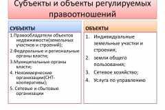 Субъекты-и-объекты-регулируемых-правоотношений-1